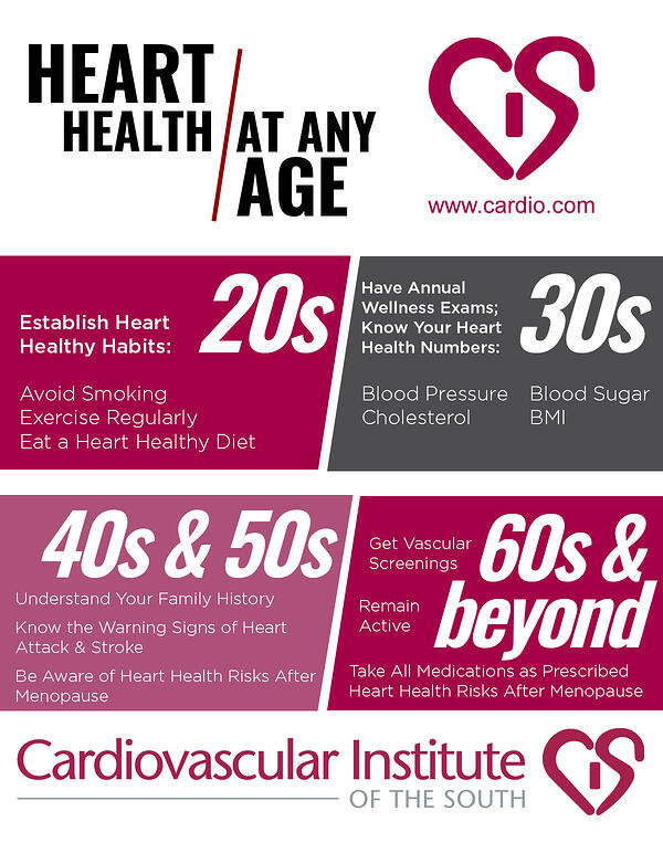 heart health by age